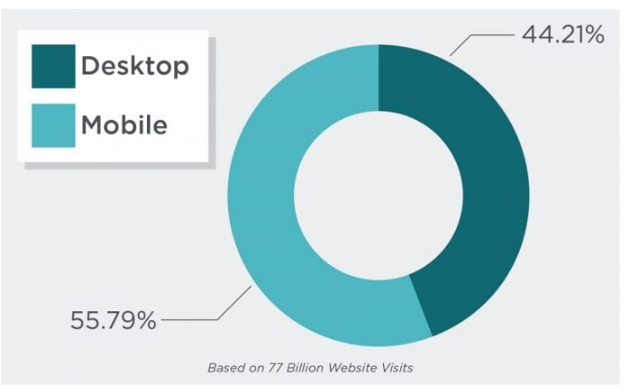 Mobile first index: is your website ready?