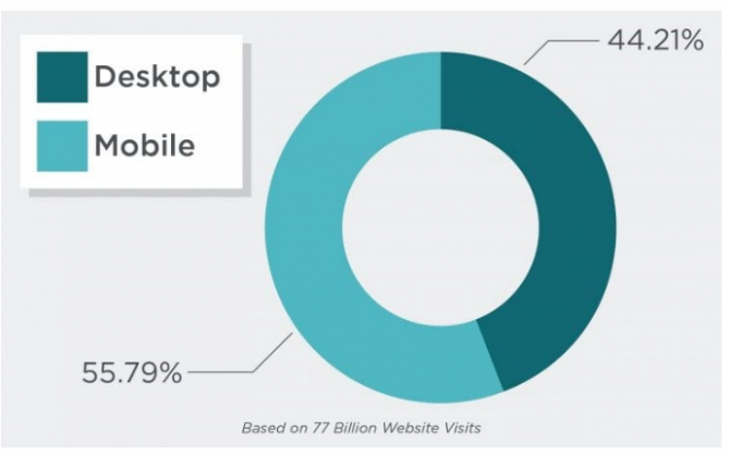 Mobile First Index : Is Your Website Ready?