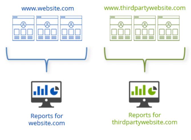 How to Set Up Cross Domain Tracking via Google Analytics